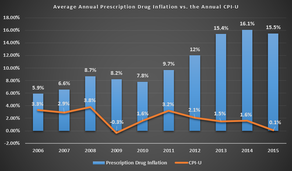 prescription-drug-inflation-aarp_large